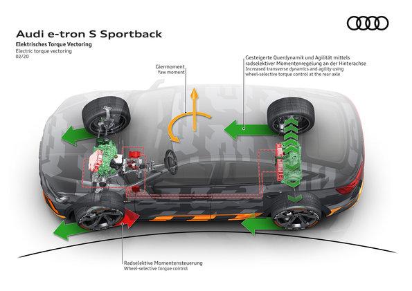 Audi e tron S 4