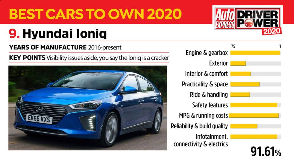 Hyundai IONIQ no Top 10 dos Melhores Carros para comprar 1